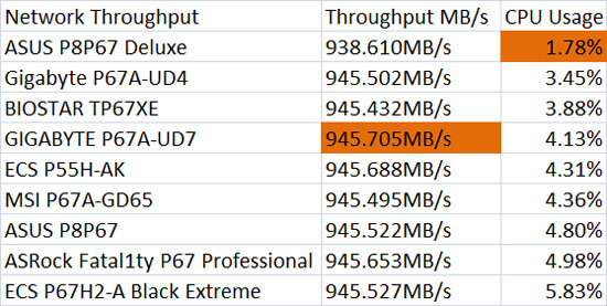 ASRock Fatal1ty Professional Network Throughput