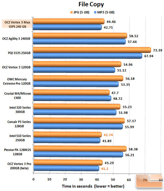 Vertex 3 MI 240GB FILECOPY CHART