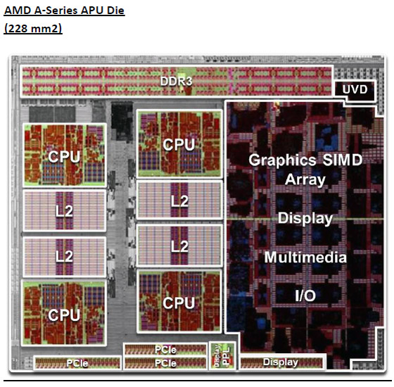 AMD Llano Block Diagram