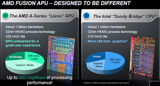AMD Fusion APU Vs Intel Sandy Bridge