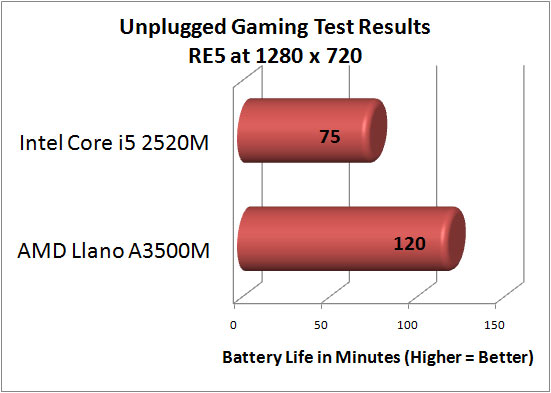 AMD Llano Battery Life Testing