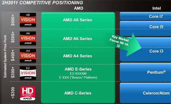 AMD Fusion A-Series APU Product Positioning