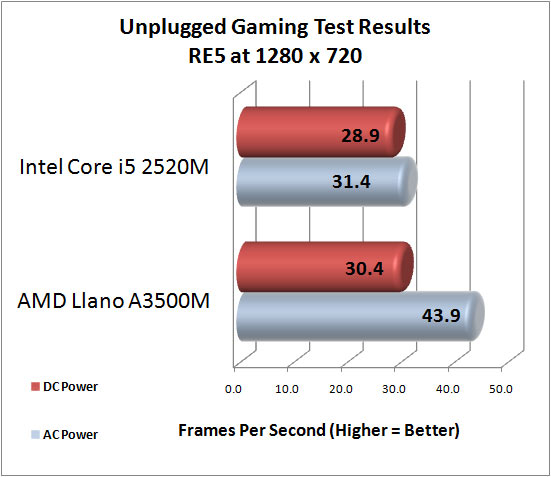 AMD Llano Benchmark Results
