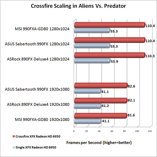 ASUS Sabertooth 990FX Motherboard AMD CrossFireX Scaling in Aliens Vs. Predator