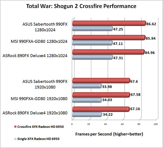 ASUS Sabertooth 990FX Motherboard AMD CrossFireX Scaling Total War: Shogun 2