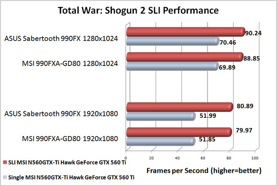 ASUS Sabertooth 990FX Motherboard NVIDIA SLI Scaling in Total War: Shogun 2