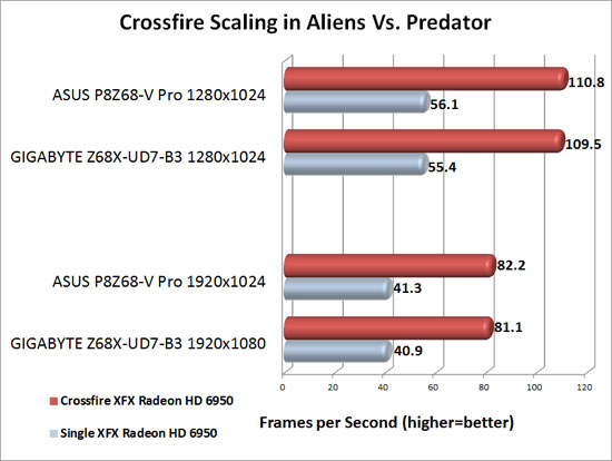 GIGABYTE Z68X-UD7-B3Motherboard AMD CrossFireX Scaling in Aliens Vs. Predator