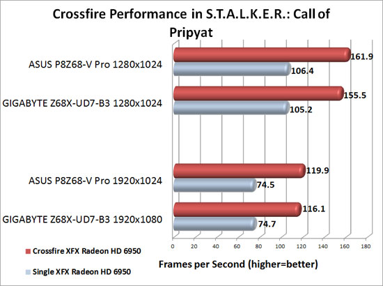 GIGABYTE Z68X-UD7-B3Motherboard AMD CrossFireX Scaling in S.T.A.L.K.E.R.: Call of Pripyat
