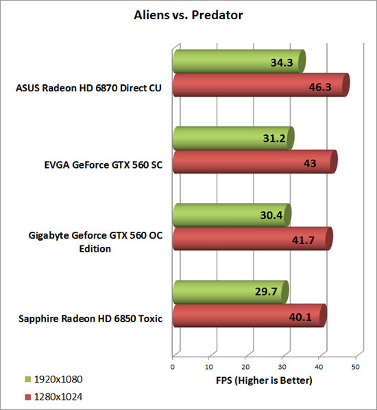 Gigabyte GeForce GTX 560 OC Video Card AlienvsPredator Chart