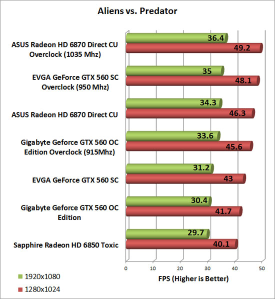 Gigabyte GeForce GTX 560 OC Video Card Overclock Chart