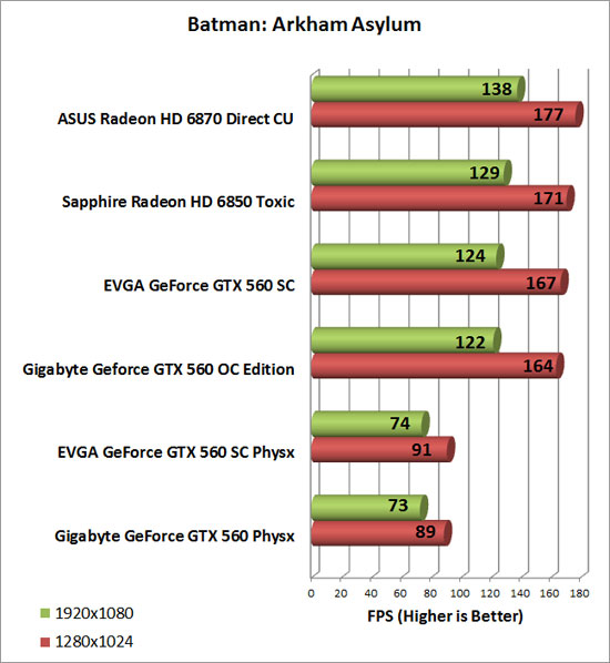 Gigabyte GeForce GTX 560 OC Video Card Batman AA Chart