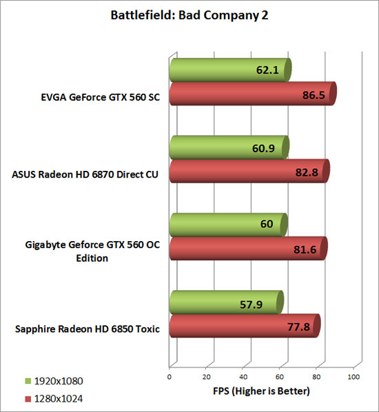 Gigabyte GeForce GTX 560 OC Video Card Bad Company 2 Chart