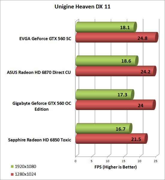 Gigabyte GeForce GTX 560 OC Video Card Heaven Chart