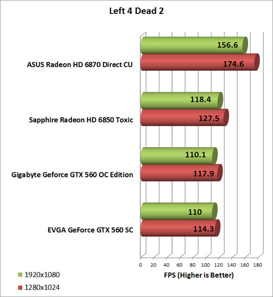 Gigabyte GeForce GTX 560 OC Video Card Left 4 Dead 2 Chart