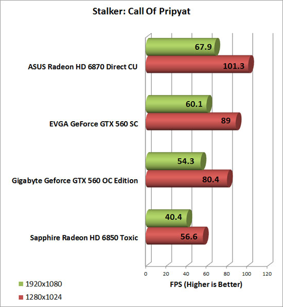 Gigabyte GeForce GTX 560 OC Video Card Stalker CoP Chart