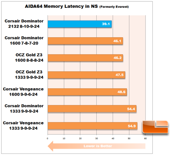 AIDA64 Corsair Latency