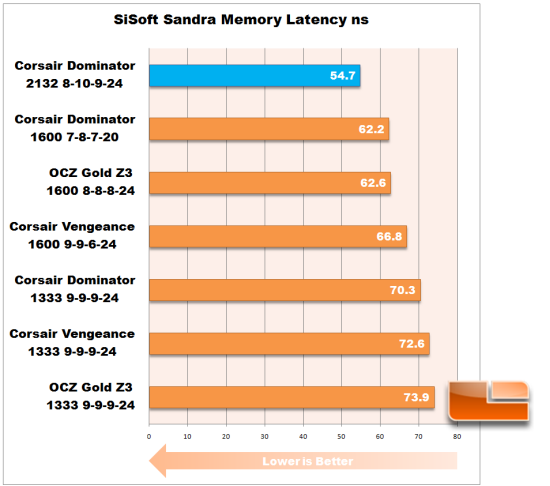 SiSoft Sandra Latency