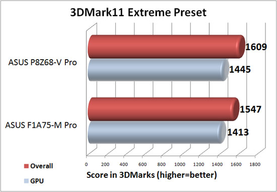 3DMark 11 Extreme Preset with Discrete Graphics
