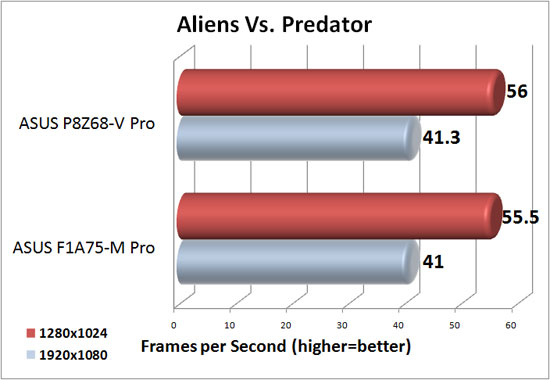 ASUS F1A75-M Pro XFX Radeon HD 6950 DirectX 11 Performance in Aliens Vs. Predator