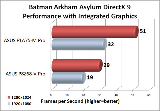 ASUS F1A75-M Pro DirectX 9 Integrated Graphics Performance in Batman Arkham Asylum