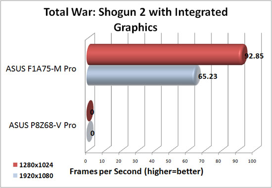 ASUS F1A75-M Pro DirectX 11 Integrated Graphics Performance in Total War Shogun 2