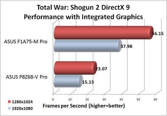 ASUS F1A75-M Pro DirectX 9 Integrated Graphics Performance in Total War Shogun 2