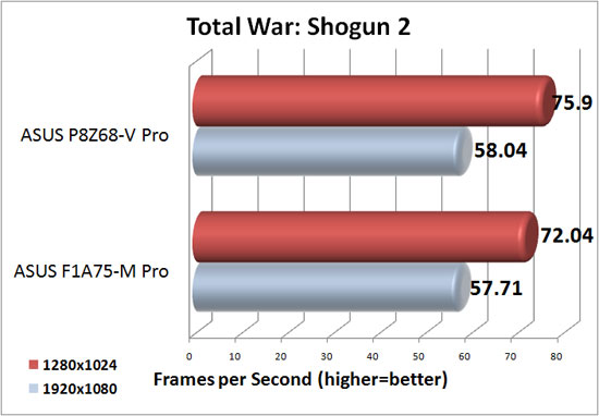 ASUS F1A75-M Pro XFX Radeon HD 6950 DirectX 11 Performance in Total War Shogun 2