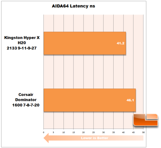 AIDA64Latency