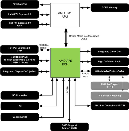 AMD A75 Chipset Diagram