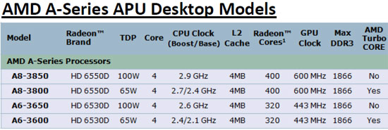 AMD A8-3850 Test Platform