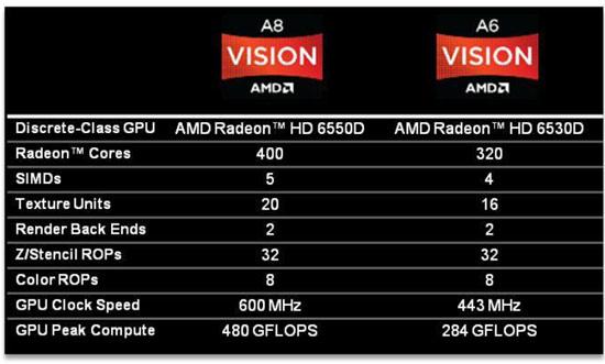 AMD A-Series GPU Details