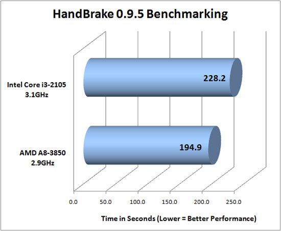 HandBrake 0.9.5 benchmarking