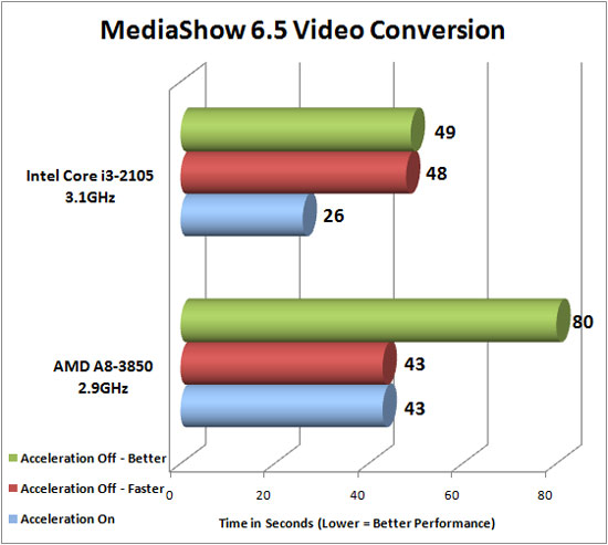 CyberLink MediaEspresso 6.5 Benchmark Results