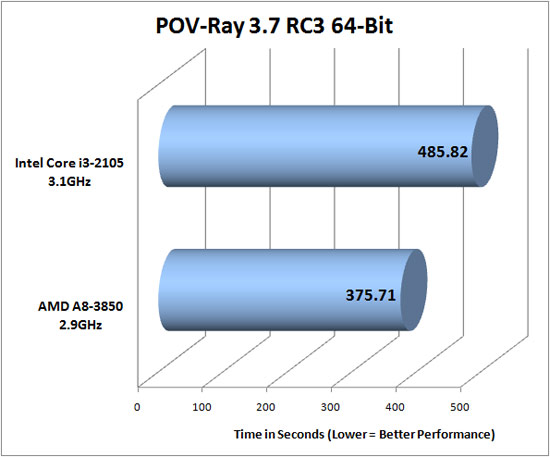 Pov-Ray 3.7 RC3