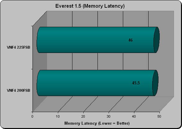 Everest 1.5 Memory Latency