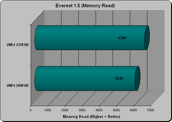 Everest 1.5 Memory Read