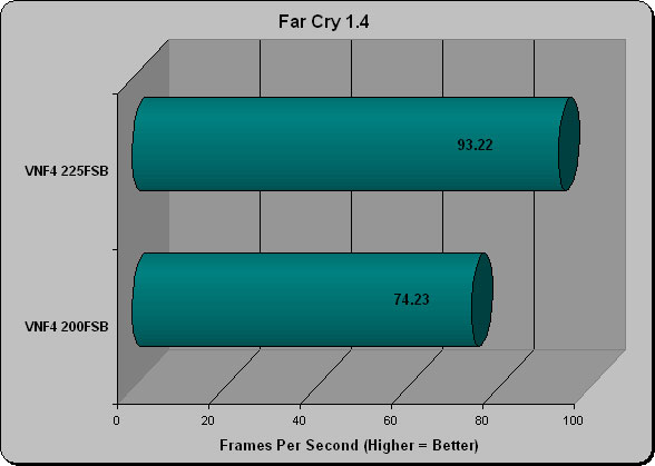 Far Cry Benchmark 1.4