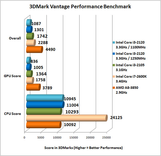 AMD A8-3850 3Dmark Vantage Overclock Results
