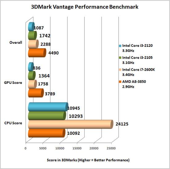 3dmark Vantage Benchmark Results