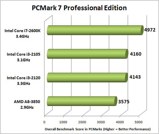 PCMark 7 Benchmarking
