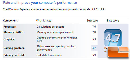 Intel Core i3-2120 Windows Index Score