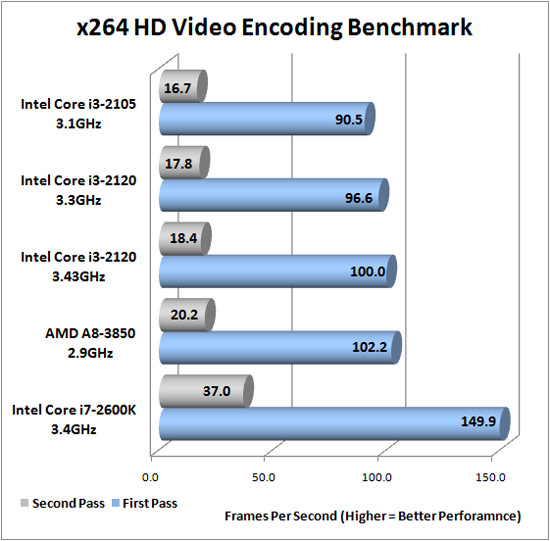 Intel Core i3-2120 Overclocking Results