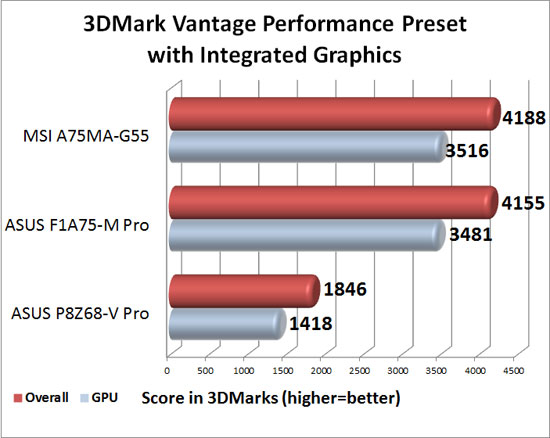 Futuremark 3DMark Vantage Synthetic Performance Preset Benchmark with AMD Lynx Integrated Graphics