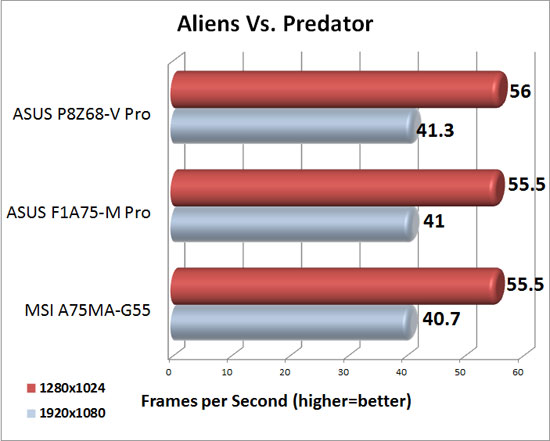 MSI A75MA-G55 XFX Radeon HD 6950 DirectX 11 Performance in Aliens Vs. Predator