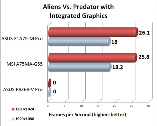 MSI A75MA-G55 DirectX 11 Integrated Graphics Performance in Aliens Vs. Predator