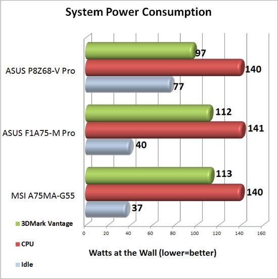 MSI A75MA-G55 System Power Consumption