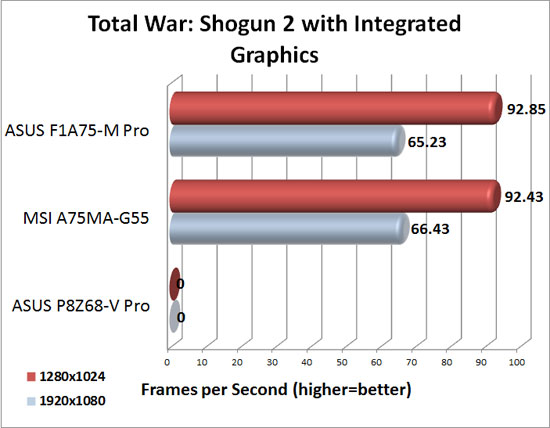 MSI A75MA-G55 DirectX 11 Integrated Graphics Performance in Total War Shogun 2