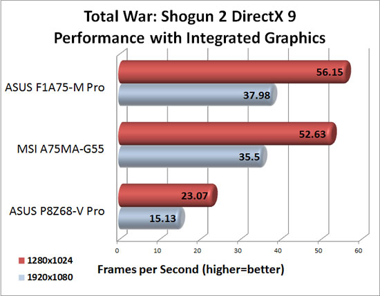 MSI A75MA-G55 DirectX 9 Integrated Graphics Performance in Total War Shogun 2