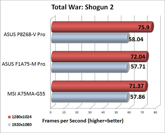 MSI A75MA-G55 XFX Radeon HD 6950 DirectX 11 Performance in Total War Shogun 2