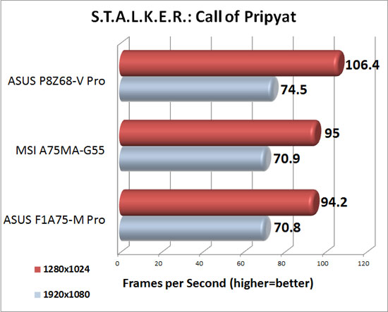 MSI A75MA-G55 XFX Radeon HD 6950 DirectX 11 Performance in S.T.A.L.K.E.R.: Call of Pripyat